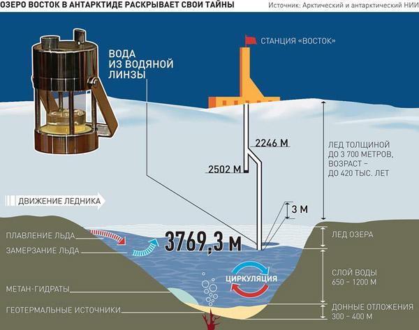 10 самых важных открытий Российских ученых за последние 20 лет.