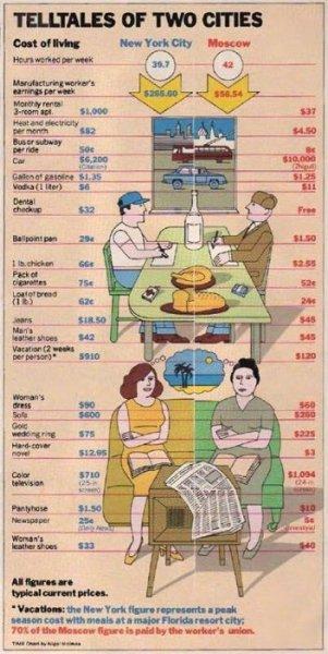 Американская инфографика 1980 года: сравнение стоимости жизни в Москве и Нью-Йорке